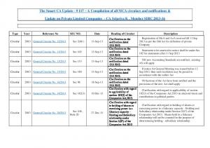 A Compilation of all MCA circulars and notifications ... -