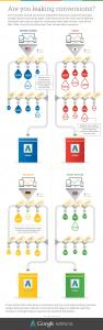 cross-device conversions  Services