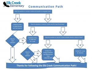 ECE Communication Path.pdf