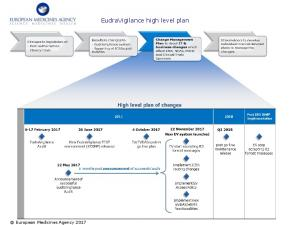 EudraVigilance high level plan - European Medicines Agency