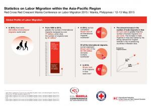 Statistics on Labor Migration within the Asia-Pacific Region