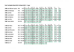 Time Trial Splits March 2011 & March 2012 - 4 Laps