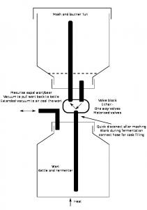 Valve block Either:- One way valves Motorised valves ... -