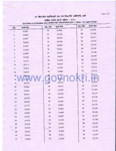 wardha police patil Qualified List.pdf